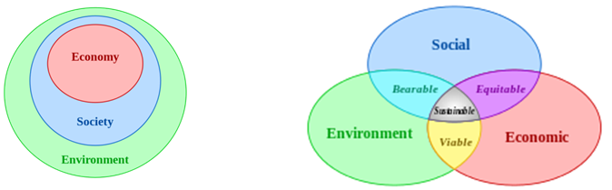 relationship between corporate social responsibility and sustainable development